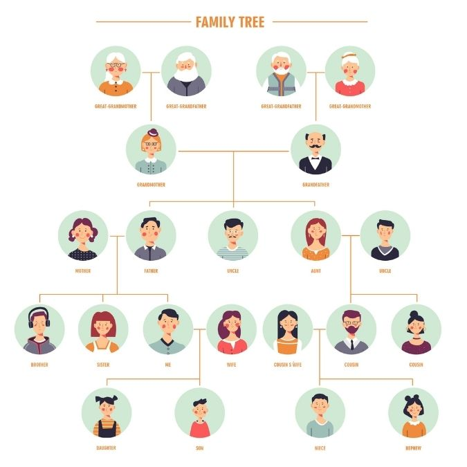 How To Gather Information for a Genealogy